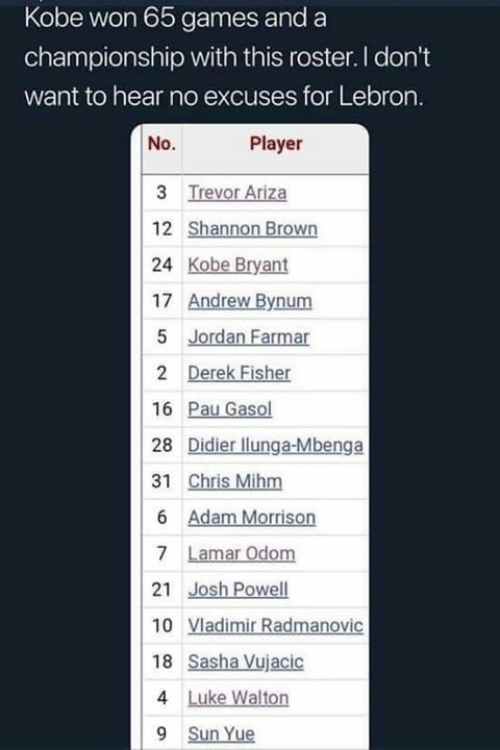 Kobe Bryant, Memes, and Games: Kobe won 65 games and a  championship with this roster. I don't  want to hear no excuses for Lebron.  No.  Player  24 Kobe Bryant  17 Andrew Bynum  16 Pau Gasol  28 Didier llunga-Mbenga  18 Sasha Vujacic  9 Sun Yue