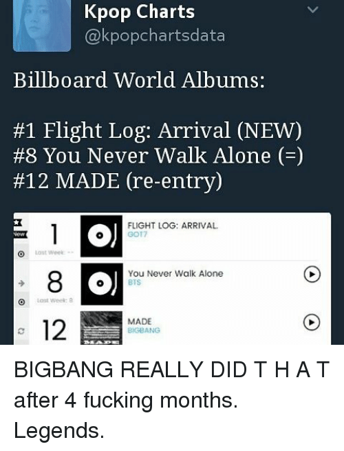 Kpop Charts Billboard World Albums #1 Flight Log Arrival NEW #8 You