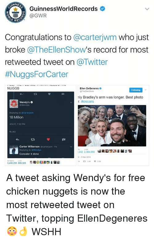 Ellen DeGeneres, Memes, and Oscars: KUNNE  Guinness WorldRecords  GWR  REC  Congratulations to  @carterjwm who just  broke TheEllenShow  s record for most  retweeted tweet on  Twitter  #NuggsForCarter  NUGGS  Ellen DeGeneres  nly Bradley's arm was longer. Best photo  r, #oscars  Wendy's  Wendys  Replying to carter wm  18 Million  41517, 7:32 PM  1 LIKE  Carter Wilkerson  carteriwm 115  Replying to Wendys  242 2,384.695  Consider it done  3 Mar 2014  3,430,255 899,328 A tweet asking Wendy's for free chicken nuggets is now the most retweeted tweet on Twitter, topping EllenDegeneres 😳👌 WSHH