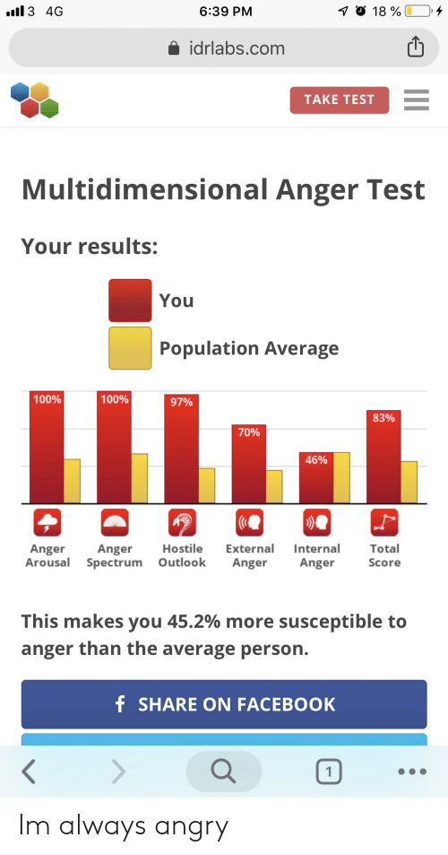 Facebook, Outlook, and Test: l 3 4G  7O 18%  6:39 PM  idrlabs.com  TAKE TEST  Multidimensional Anger Test  Your results:  You  Population Average  100%  100%  97%  83%  70%  46%  External  Total  Anger  Arousal Spectrum Outlook  Hostile  Internal  Anger  Anger  Anger  Score  This makes you 45.2% more susceptible to  anger than the average person.  f SHARE ON FACEBOOK  <  1 Im always angry