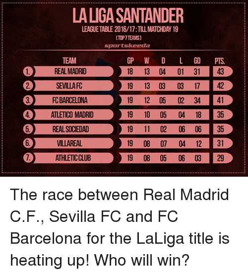 LA LIGA SANTANDER LEAGUETABLE TIL MATCHDAY TOP TEAMS Sports - Barcelona fc table