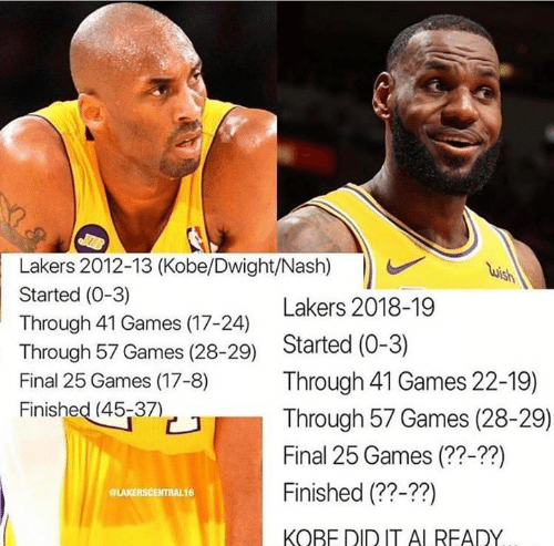 Los Angeles Lakers, Memes, and Games: Lakers 2012-13 (Kobe/Dwight/Nash)h  Started (0-3)  Through 41 Games (17-24)  Through 57 Games (28-29) Started (0-3)  Final 25 Games (17-8) Through 41 Games 22-19)  Finished (45-37)  Lakers 2018-19  Through 57 Games (28-29)  Final 25 Games (??-??)  Finished (??-??)  KOBE DID IT AI READY