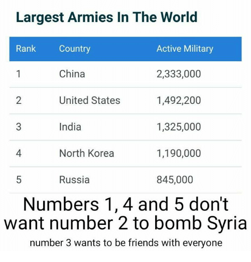 Largest Armies In The World Active Military Rank Country China - Largest armies in the world