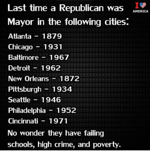 Last Time a Republican Was ANERICA Mayor in the Following Cities Atlanta  1879 Chicago1931 Baltimore 1967 Detroit1962 New Orleans 1872 Pittsburgh  1934 Seattle 1946 Philadelphia - 1952 Cincinnati 1971 No Wonder They