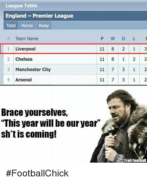 Search total memes on sizzle - Premier league table home away ...