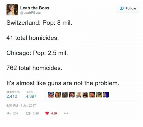Chicago, Guns, and Memes: Leah the Boss  @LeahRBoss  Follow  Switzerland: Pop: 8 mil.  41 total homicides.  Chicago: Pop: 2.5 mil.  762 total homicides.  It's almost like guns are not the problem  RETWEETS  LIKES  2,410 4,397  6:51 PM-1 Jan 2017  わ260 t 2.4K 4.4K ..。