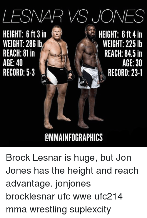 Memes, Ufc, and Wrestling: LESNAR VS JONES  HEIGHT: 6 ft 3 in  WEIGHT: 286 lb  REACH: 81 in  AGE: 40  RECORD: 5-3  HEIGHT: 6 ft 4 in  WEIGHT: 225 lb  REACH: 84.5 in  AGE:30  RECORD: 23-1  QMMAINFOGRAPHICS Brock Lesnar is huge, but Jon Jones has the height and reach advantage. jonjones brocklesnar ufc wwe ufc214 mma wrestling suplexcity