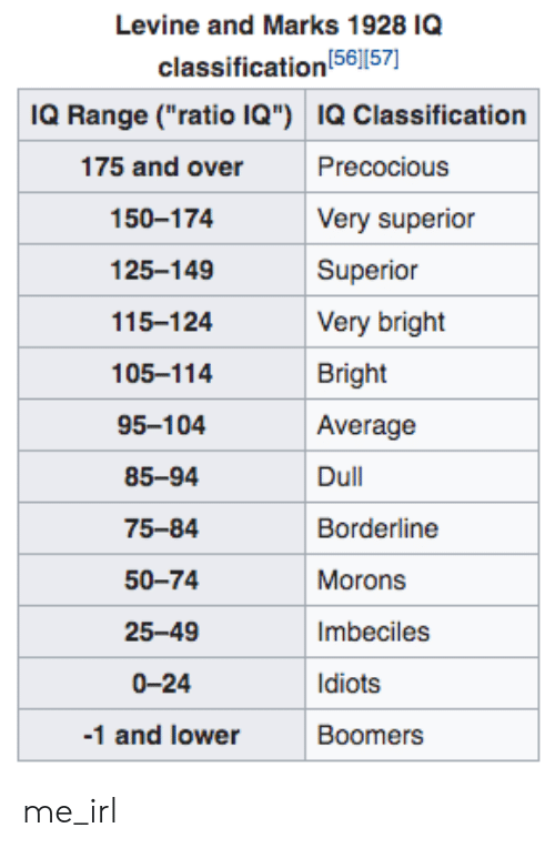 """Superior, Irl, and Me IRL: Levine and Marks 1928 IQ  classification 561