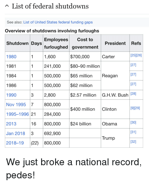 Obama, Record, and Trump: List of federal shutdowns  See also: List of United States federal funding gaps  Overview of shutdowns involving furloughs  Shutdown Days  Employees Cost to  furloughed government  1,600  President Refs  [25](26]  (27]  (27]  (27]  1980  1981  1984  1986  1990  Nov 1995 7  1995-1996 21 284,000  2013  Jan 2018 3  2018-19 (22) 800,000  $700,000  Carter  1 241,000$80-90 million  1 500,000 $65 million Reagan  1 500,000$62 million  3  2,800  $2.57 million G.H.W. Bush 281  800,000  $400 million Clinton  [91129]  [30]  (31)  [32)  16 800,000$24 billion Obama  692,900  Trump