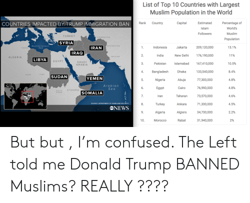 Confused, Donald Trump, and Muslim: List of Top 10 Countries with Largest  Muslim Population in the World  Percentage of  World's  Muslim  Population  COUNTRIES IMPACTED BY TRUMP IMMIGRATION BAN  Rank Country  CapitalEstimated  Islam  Followers  TURKEY  TURKMENISTAN  SYRIA  Jakarta 209,120,000  New Delhi 176,190,000  3. Pakistan slamabad 167,410,000  133,540,000  5 Nigeria Abuja 77,300,000  Cairo 76,990,000  Teheran 73,570,000  8. key Ara71,330,000  34,730,000  31,940,000  Mediterranean  seơ  AFGHANISTAN  1. Indonesia  13.1%  11%  10.5%  8.4%  4.8%  4.8%  4.6%  4.5%  2.2%  2%  IRAN  TUNISIA  IRAQ  2.  India  PAKISTAN  ALGERIA  LIBYA  EGYPT  SAUDI  ARABIA  OMAN  4. Bangladesh Dhaka  NIGER  CHAD  SUDAN  YEMEN  Arabian  Sea  Egypt  Iran  Turkey  ETHIOPIA  SOUTH  SUDAN  SOMALIA  7.  SOURCE: DEPARTMENT OF HOMELAND SECURITY  NEWS  AlgeriaAlglers 34780000  Algiers  Morocco  Rabat But but , I'm confused. The Left told me Donald Trump BANNED Muslims? REALLY ????