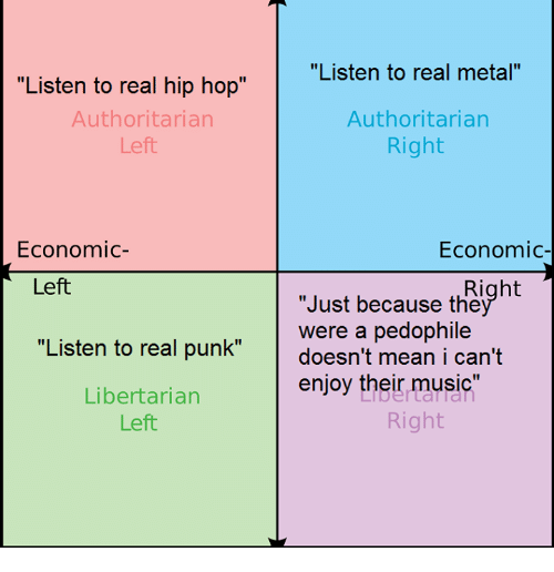 """Hip Hop, Dank Memes, and Libertarianism: """"Listen to real hip hop""""  Authoritarian  Left  Economic  Left  """"Listen to real punk""""  Libertarian  Left  """"Listen to real metal""""  Authoritarian  Right  Economic  Right  """"Just because the  were a pedophile  doesn't mean i can't  enjoy their music  Right"""