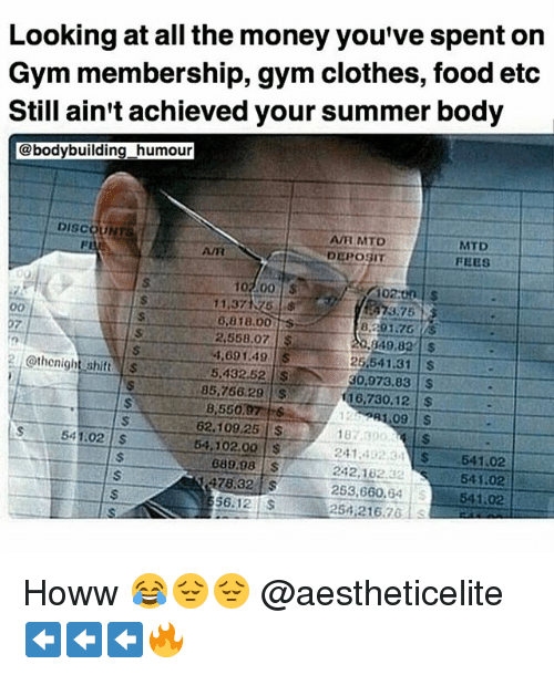 Clothes, Food, and Gym: Looking at all the money you've spent on  Gym membership, gym clothes, food etc  Still ain't achieved your summer body  @bodybuilding humour  DISCOUNTS  AVR MTD  6,8 18.00  8.201.76  2,558.07  S  4.69 1.49  @thonight shift  25.541.31  5.432.52  30.073.83  85,766.29  16.730.12  62.109,25  541.02  54.102.00  24.1. 32 34 54102  689.98 s  242,102.32  541.02  478,32  253,660  541.02  56.12  25 21676 Howw 😂😔😔 @aestheticelite ⬅️⬅️⬅️🔥