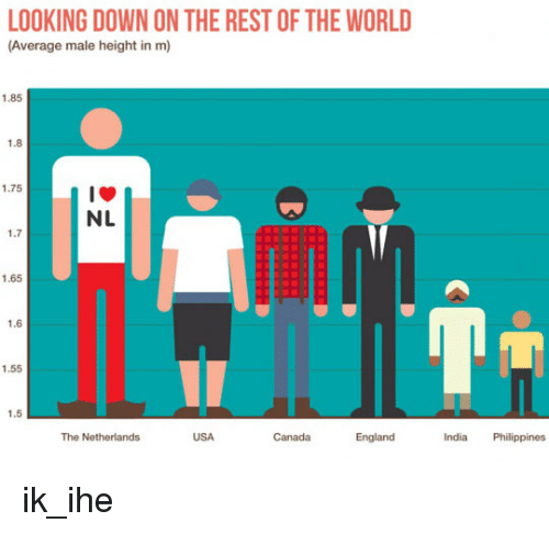 LOOKING DOWN ON THE REST OF THE WORLD Average Male Height