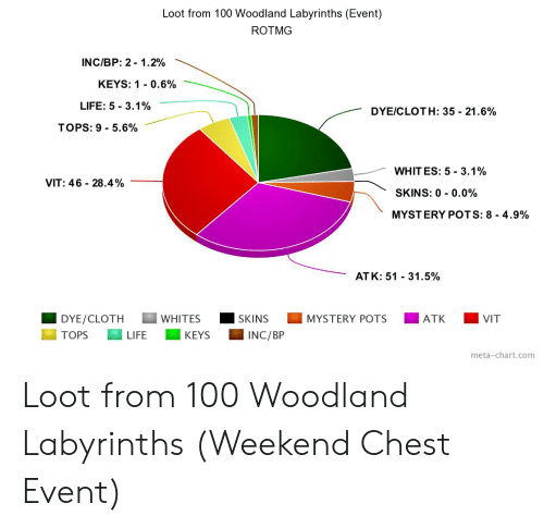 Loot From 100 Woodland Labyrinths Event ROTMG INCBP 2-12% KEYS 1-06