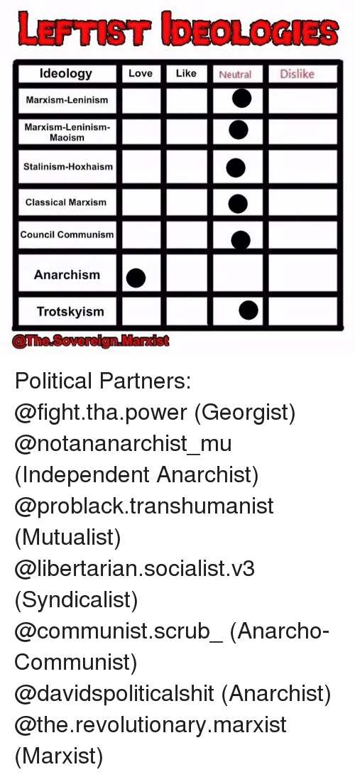 Memes, Scrubs, and Marxist: Love Like Neutral  Ideology  Marxism-Leninism  Marxism-Leninism-  Maoism  Stalinism-Hoxhaism  Classical Marxism  Council Communism  Anarchism  a  Trotskyism  Dislike Political Partners: @fight.tha.power (Georgist) @notananarchist_mu (Independent Anarchist) @problack.transhumanist (Mutualist) @libertarian.socialist.v3 (Syndicalist) @communist.scrub_ (Anarcho-Communist) @davidspoliticalshit (Anarchist) @the.revolutionary.marxist (Marxist)
