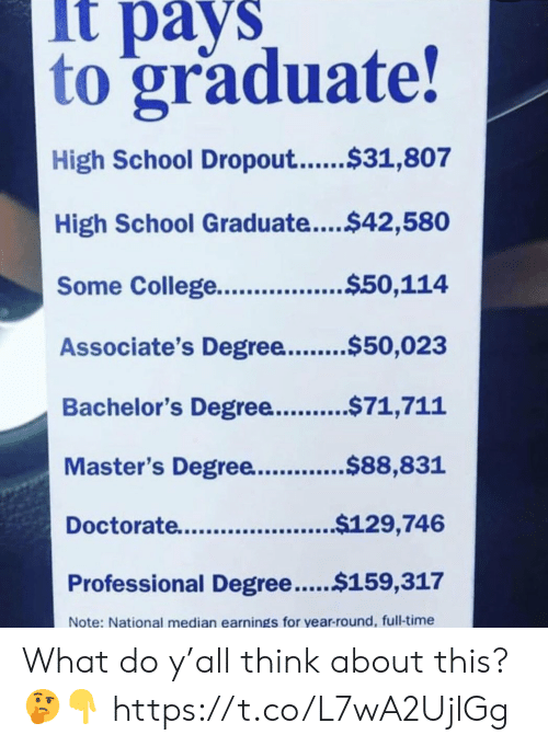 Lt Pays to Graduate! High School Dropout$31807 High School