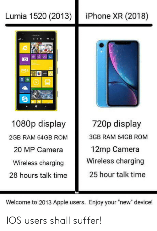 "Apple, Iphone, and Camera: Lumia 1520 (2013)  iPhone XR (2018)  720p display  3GB RAM 64GB ROM  12mp Camera  1080p display  2GB RAM 64GB ROM  20 MP Camera  Wireless charging Wireless charging  28 hours talk time  25 hour talk time  Welcome to 2013 Apple users. Enjoy your ""new"" device! IOS users shall suffer!"