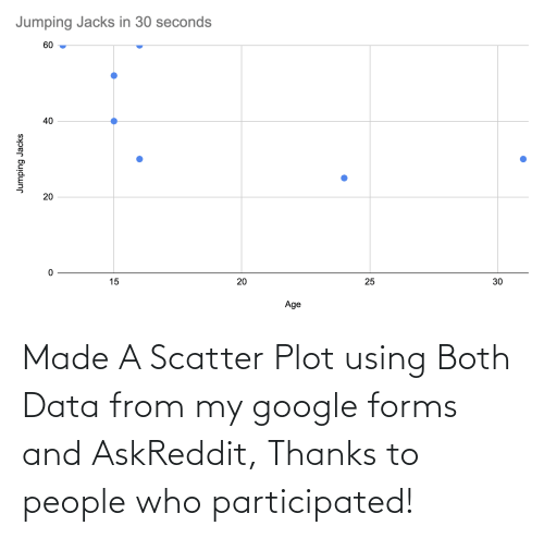 Google, Askreddit, and Data: Made A Scatter Plot using Both Data from my google forms and AskReddit, Thanks to people who participated!