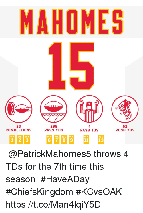 Memes, Rush, and Time: MAHOMES  15  23  COMPLETIONS  295  PASS YDS  4  PASS TDS  52  RUSH YDS  WK WKWK  WK  WK .@PatrickMahomes5 throws 4 TDs for the 7th time this season! #HaveADay #ChiefsKingdom  #KCvsOAK https://t.co/Man4lqiY5D