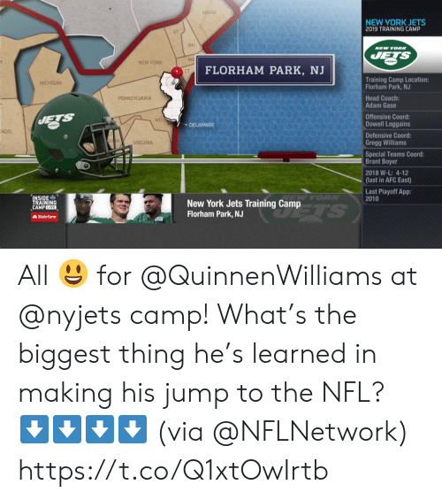Head, Memes, and New York: MAINE  NEW YORK JETS  2019 TRAINING CAMP  NH  NEW YORN  JETS  MA  NEW YORK  FLORHAM PARK, NJ  CT  Training Camp Location:  Florham Park, NJ  MICHIGAN  Head Coach:  Adam Gase  PENNSYLVANIA  Offensive Coord:  Dowell Loggains  JETS  MD  DELAWARE  INDIS  Defensive Coord:  Gregg Williams  VIRGINIA  Special Teams Coord:  Brant Boyer  2018 W-L: 4-12  (last in AFC East)  Last Playoff App:  2010  INSIDE  TRAINING  CAMP LIVE  New York Jets Training Camp  Florham Park, NJ  TS  AStateFarm All 😃 for @QuinnenWilliams at @nyjets camp!  What's the biggest thing he's learned in making his jump to the NFL?  ⬇️⬇️⬇️⬇️ (via @NFLNetwork) https://t.co/Q1xtOwIrtb