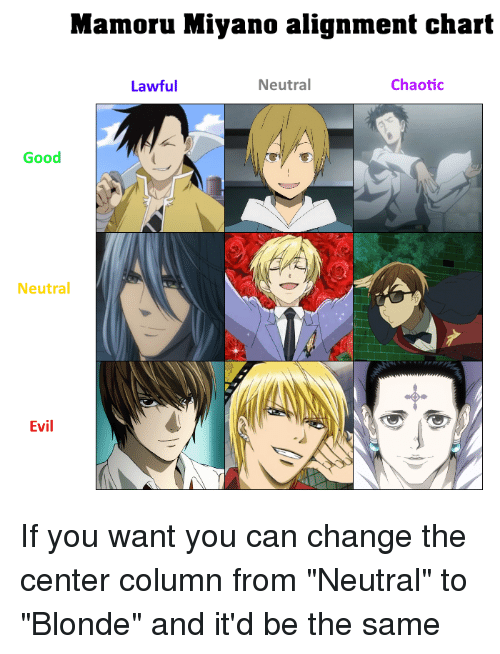 Mamoru Miyano Alignment Chart Lawful Neutral Chaotic Good Neutral Evil Anime Meme On Me Me