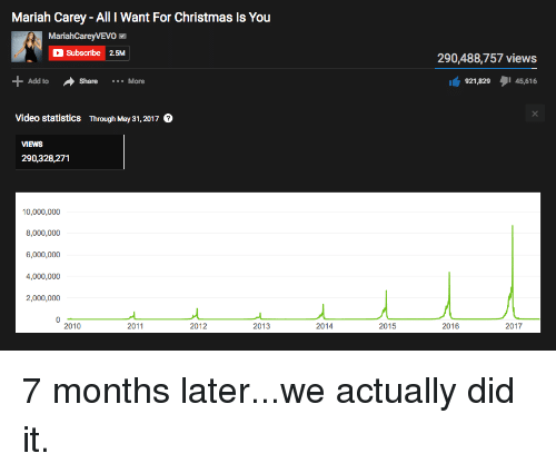 all i want for christmas is you christmas and funny mariah carey - All I Want For Christmas Is You Youtube