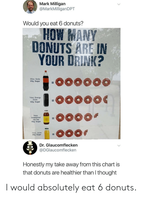 Energy, Juice, and Soda: Mark Milligan  @MarkMilliganDPT  Would you eat 6 donuts?  HOW ANY  DONUTS ARE IN  YOUR DRINK?  20oz. Soda  65g. Sugar  16oz. Energy  Drink  62g. Sugar  160z.  Sweetened  ce Tea  46g. Sugar  12oz. Juice  36g. Sugar  Dr. Glaucomflecken  @DGlaucomflecken  Honestly my take away from this chart is  that donuts are healthier than l thought I would absolutely eat 6 donuts.