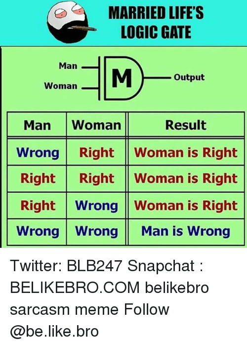 Be Like, Logic, and Meme: MARRIED LIFE'S  LOGIC GATE  Man  Output  Woman  Result  Man Woman  Wrong RightWoman is Right  Right Right Woman is Right  Right Wrong Woman is Right  Wrong WrongMan is Wrong Twitter: BLB247 Snapchat : BELIKEBRO.COM belikebro sarcasm meme Follow @be.like.bro