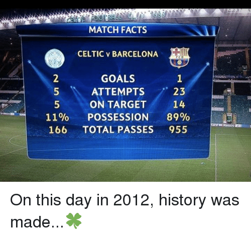 Barcelona, Celtic, and Facts: MATCH FACTS  CELTIC v BARCELONA  GOALS  23  ATTEMPTS  ON TARGET  14  11%  POSSESSION  89%  166 TOTAL PASSES  955 On this day in 2012, history was made...🍀