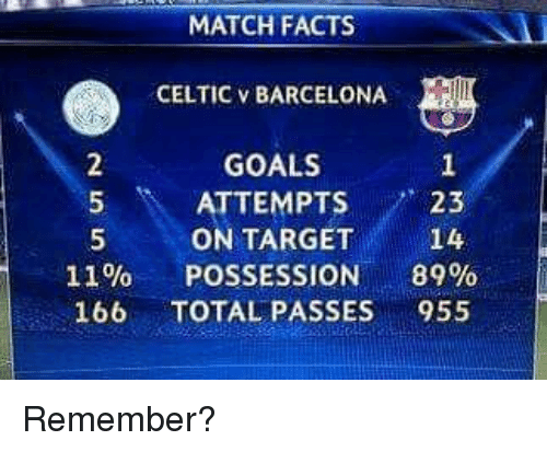 Barcelona, Celtic, and Facts: MATCH FACTS  CELTIC V BARCELONA  GOALS  5 ATTEMPTS23  5ON TARGET 14  11% POSSESSION 89%  166 TOTAL PASSES 955 Remember?