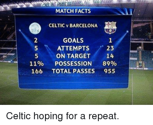 Barcelona, Celtic, and Facts: MATCH FACTS  CELTIC v BARCELONA  GOALS  ATTEMPTS  23  5 ON TARGET  14  11%  POSSESSION  89%  EL  TOTAL PASSES  166  955 Celtic hoping for a repeat.