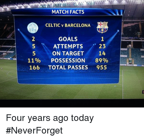 Barcelona, Celtic, and Facts: MATCH FACTS  CELTIC v BARCELONA  GOALS  ATTEMPTS  23  ON TARGET  14  11%  POSSESSION  89%  166 TOTAL PASSES  955 Four years ago today #NeverForget