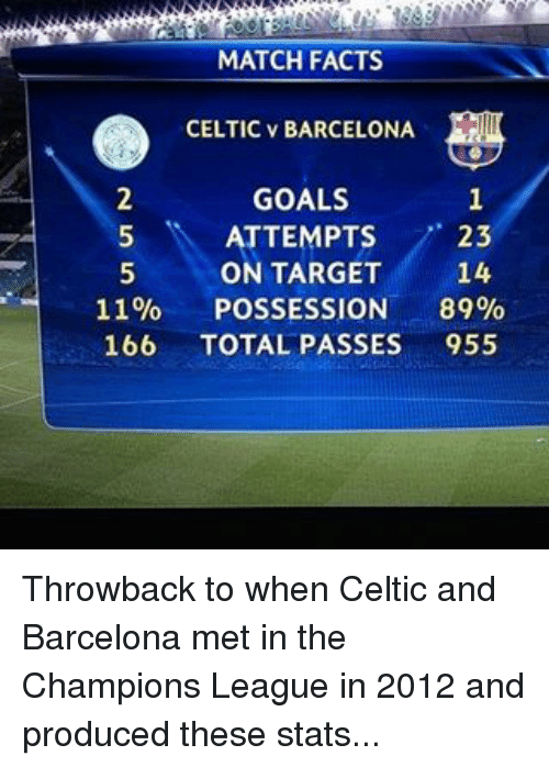 Barcelona, Celtic, and Memes: MATCH FACTS  CELTIC v BARCELONA  GOALS  ATTEMPTS  23  ON TARGET  14  11%  POSSESSION  89%  166  TOTAL PASSES  955 Throwback to when Celtic and Barcelona met in the Champions League in 2012 and produced these stats...