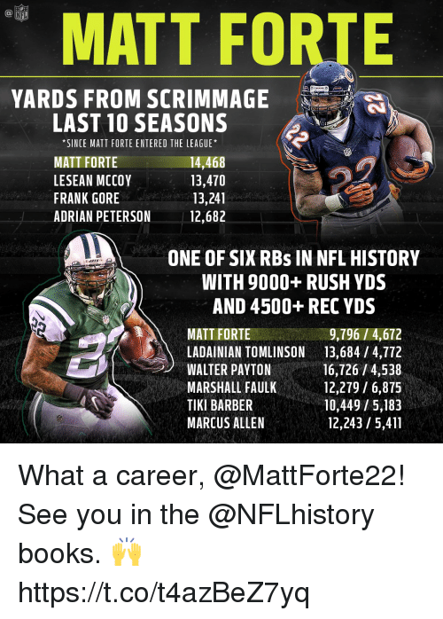 Adrian Peterson, Barber, and Books: MATT FORTE  YARDS FROM SCRIMMAGE  LAST 10 SEASONS  *SINCE MATT FORTE ENTERED THE LEAGUE*  MATT FORTE  LESEAN MCCOY  FRANK GORE  ADRIAN PETERSON  14,468  13,470  13,241  12,682  ONE OF SIX RBs IN NFL HISTOR  WITH 9000+ RUSH YDS  AND 4500+ REC YDS  MATT FORTE  9,796/4,672  LADAINIAN TOMLINSON13,684 / 4,772  WALTER PAYTON  MARSHALL FAULK  TIKI BARBER  MARCUS ALLEN  16,726 /4,538  12,279/6,875  10,449/5,183  12,243 /5,411 What a career, @MattForte22!  See you in the @NFLhistory books. 🙌 https://t.co/t4azBeZ7yq