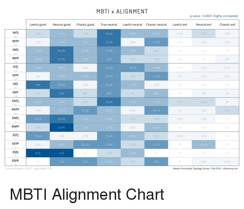 MBTI X ALIGNMENT P-Value 00001 Highly Correlated Lawful Good