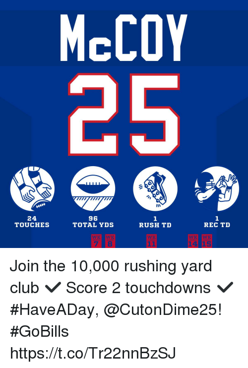 Club, Memes, and Rush: McCOY  24  TOUCHES  96  TOTAL YDS  1  RUSH TD  1  REC TD  WX Join the 10,000 rushing yard club ✔︎ Score 2 touchdowns ✔︎  #HaveADay, @CutonDime25! #GoBills https://t.co/Tr22nnBzSJ