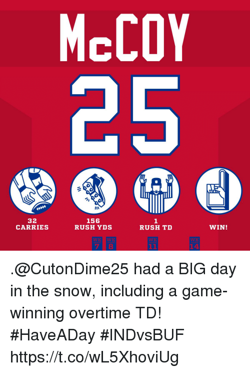 Memes, Game, and Rush: McCOY  32  CARRIES  156  RUSH YDS  1  RUSH TD  WIN!  14 .@CutonDime25 had a BIG day in the snow, including a game-winning overtime TD! #HaveADay #INDvsBUF https://t.co/wL5XhoviUg