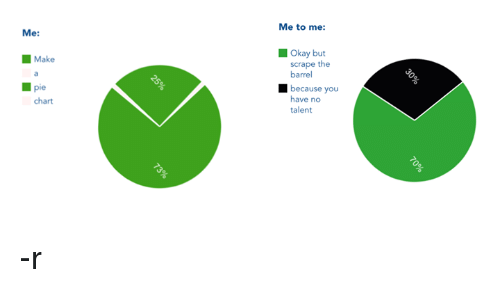Me Make Pie Chart Me To Me Okay But Scrape The Barrel Because You