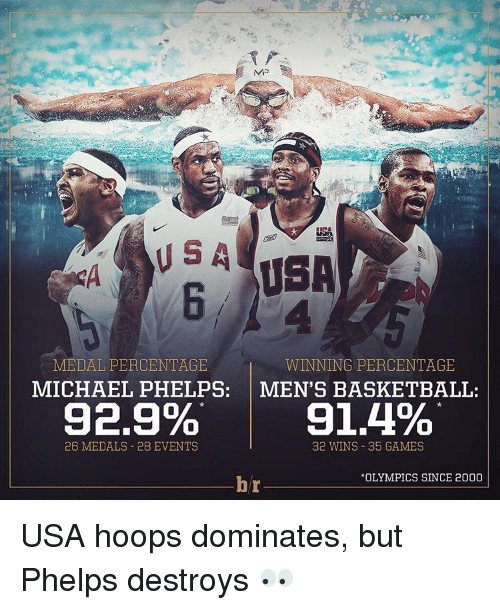 Basketball, Sports, and Game: MEDAL PERCENTAGE  WINNING PERCENTAGE  MICHAEL PHELPS  MEN'S BASKETBALL  92,9%  91,4%  26 MEDALS 28 EVENTS  32 WINS 35 GAMES  *OLYMPICS SINCE 2000  br USA hoops dominates, but Phelps destroys 👀