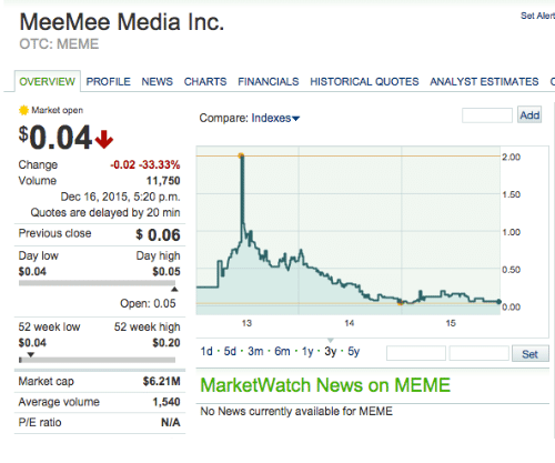 Mee Mee Media Inc Set Alert OTC MEME OVERVIEW PROFILE NEWS CHARTS Delectable Otc Quotes