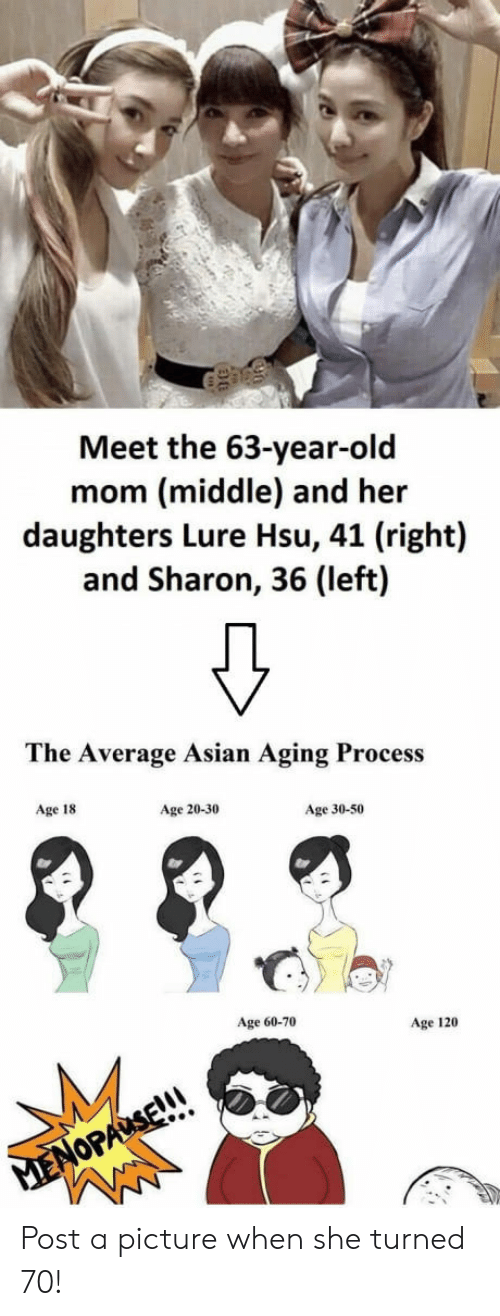 Asian, Old, and Mom: Meet the 63-year-old  mom (middle) and her  daughters Lure Hsu, 41 (right)  and Sharon, 36 (left)  The Average Asian Aging Process  Age 18  Age 20-30  Age 30-50  Age 60-70  Age 120 Post a picture when she turned 70!