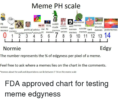Advice, Meme, and Memes: Meme PH scale  Manifes  depression  FB  minion rage  memes comics  reddit E  made  memes  School  shooting  memes pedomemes  me irl  FB &  anti memes  normie suicide  memes memes  political advice me IG  Harambememes*animal memes  Edgy  Normie  The number represents the % of edgyness per pixel of a meme.  Feel free to ask where a memes lies on the chart in the comments,  *memes about the wall and deportations can lie between 7-14 on the meme scale <p>FDA approved chart for testing meme edgyness</p>