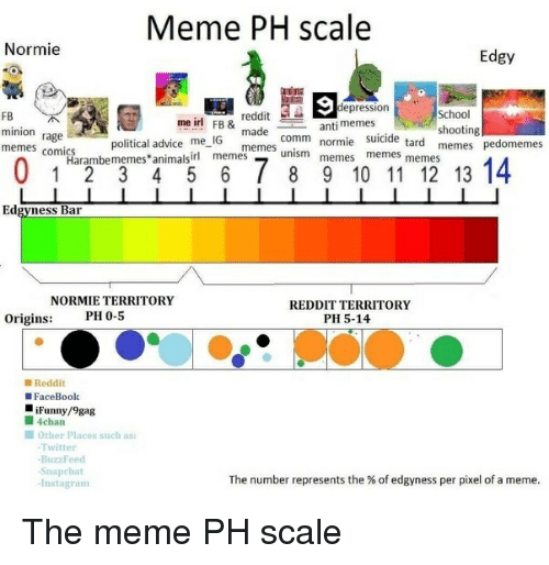 4chan, 9gag, and Advice: Meme PH scale  Normie  Edgy  epression  School  shooting  reddit  me ir! FB& made comm normiememes memes  FB  minion rage  memes comics  suicide tard memes  political advice me IG  memes unism memes  Harambememes animalsirl memes  Edgyness Bar  REDDIT TERRITORY  PH 5-14  NORMIE TERRITORY  PH 0-5  Origins:  ■ Reddit  FaceBook  iFunny/9gag  ■ 4chan  ■ Other places such as:  Twitter  BuzzFeed  -Snapchat  -Instagram  The number represents the % of edgyness per pixel of a meme