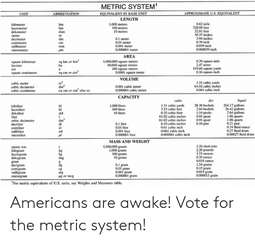 METRIC SYSTEM EQUIVALENT IN BASE UNIT ABBREVIATION