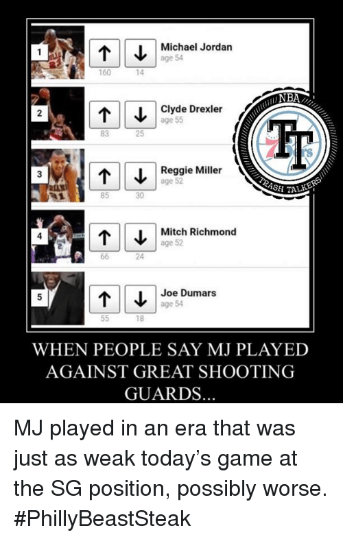 Michael Jordan, Reggie, and Reggie Miller: Michael Jordan  age 54  160  14  Clyde Drexler  age 55  2  83  25  ↑ | | ↓ | Reggie Miller  3  age 52  85  30  i TAL  Mitch Richmond  age 52  4  24  Joe Dumars  age 54  WHEN PEOPLE SAY MJ PLAYED  AGAINST GREAT SHOOTING  GUARDS. MJ played in an era that was just as weak today's game at the SG position, possibly worse.  #PhillyBeastSteak