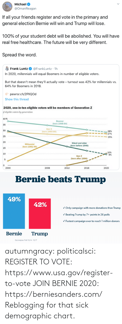 Friends, Future, and Tumblr: Michael  @OmanReagan  If all your friends register and vote in the primary and  general election Bernie will win and Trump will lose.  100% of your student debt will be abolished. You will have  real free healthcare. The future will be very different.  Spread the word.   @FrankLuntz · 1h  In 2020, millennials will equal Boomers in number of eligible voters.  Frank Luntz  But that doesn't mean they'll actually vote – turnout was 42% for millennials vs.  64% for Boomers in 2018.  pewrsr.ch/2PIIQod  Show this thread  2020, one-in-ten eligible voters will be members of Generation Z  f eligible voters by generation  40%  Boomer  (born 1946-64)  35  Gen X  30  28%  27%  (born 1965-80)  25  25%  20  Silent and older  Millennial  (born before 1946)  (born 1981-96)  15  10%  9%  10  Gen Z  (born after 1996)  2000  2008  2012  2016  2020   Bernie beats Trump  49%  42%  V Only campaign with more donations than Trump  V Beating Trump by 7+ points in 26 polls  V Fastest campaign ever to reach 1 million donors  Bernie  Trump  Quinnipiac Poll 10/4 -10/7 autumngracy: politicalsci:   REGISTER TO VOTE: https://www.usa.gov/register-to-vote  JOIN BERNIE 2020: https://berniesanders.com/    Reblogging for that sick demographic chart.