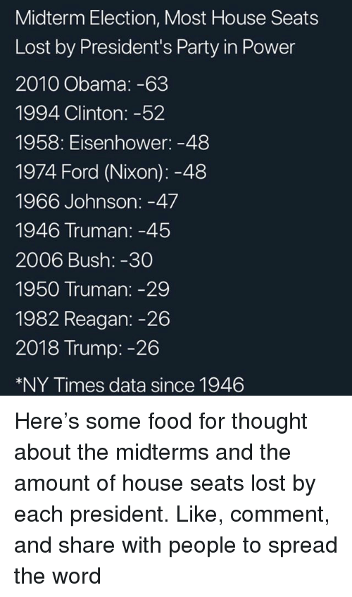 Food, Memes, and Obama: Midterm Election, Most House Seats  Lost by President's Party in Power  2010 Obama: -63  1994 Clinton: -52  1958: Eisenhower: -48  1974 Ford (Nixon): -48  1966 Johnson: -47  1946 Truman:-45  2006 Bush: -30  1950 Truman: -29  1982 Reagan: -26  2018 Trump: -26  *NY Times data since 1946 Here's some food for thought about the midterms and the amount of house seats lost by each president. Like, comment, and share with people to spread the word