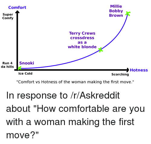 """Comfortable, Funny, and Run: Millie  Bobby  Brown  Comfort  Super  Comfy  Terry Crews  crossdress  as a  white blonde_  Snooki  Run 4  da hills  >Hotness  Ice Cold  Scorching  """"Comfort vs Hotness of the woman making the first move."""" In response to /r/Askreddit about """"How comfortable are you with a woman making the first move?"""""""