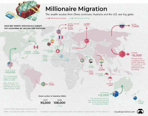 Millionaire Migration the Wealth Exodus From China Continues ...