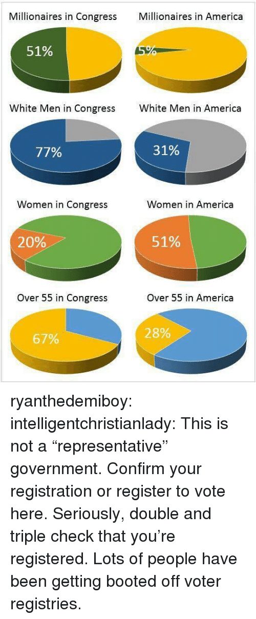 """America, Tumblr, and Blog: Millionaires in Congress Mllionaires in America  51%  White Men in Congress  White Men in America  77%  31%  Women in Congress  Women in America  20%  51%  Over 55 in Congress  Over 55 in America  28%  67% ryanthedemiboy:  intelligentchristianlady:  This is not a """"representative"""" government. Confirm your registration or register to vote here.   Seriously, double and triple check that you're registered. Lots of people have been getting booted off voter registries."""